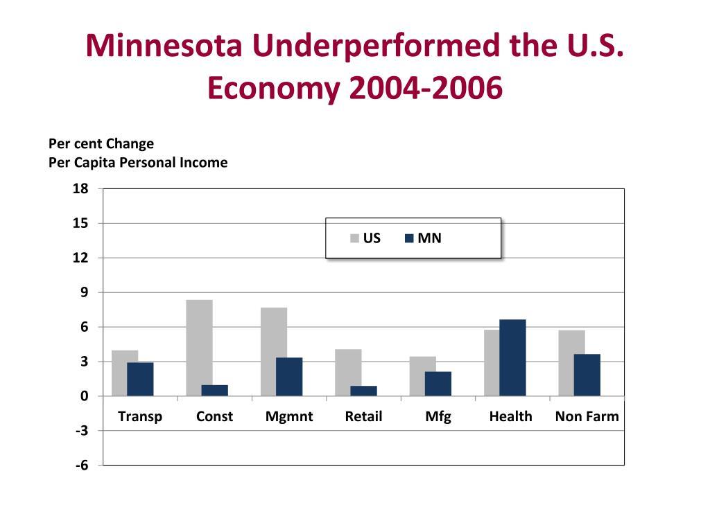 Minnesota Underperformed the U.S. Economy 2004-2006