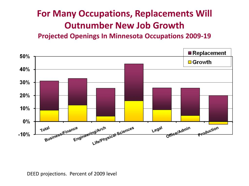 For Many Occupations, Replacements Will Outnumber New Job Growth