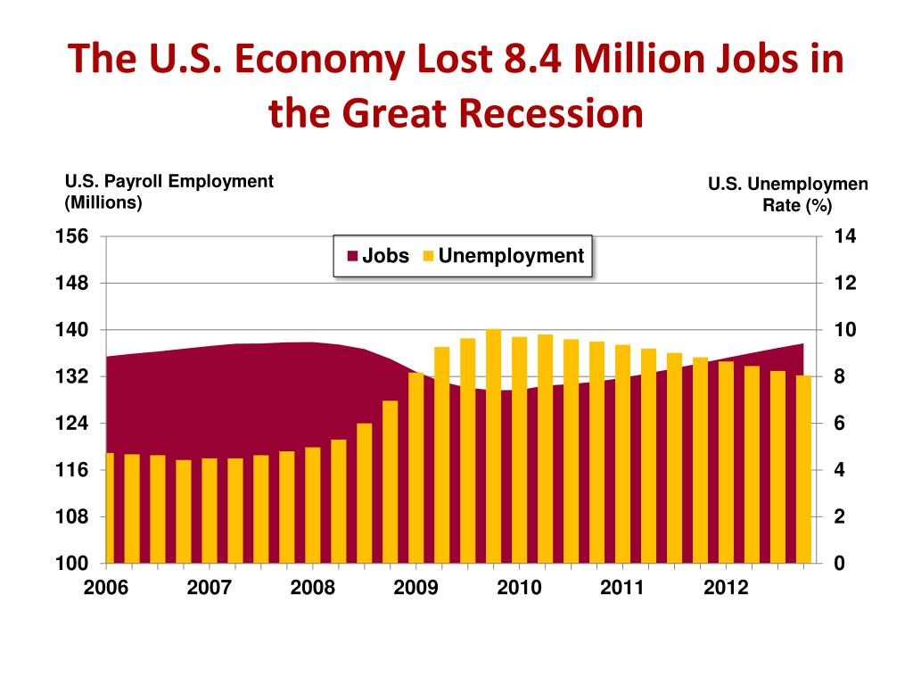 The U.S. Economy Lost 8.4 Million Jobs in the Great Recession