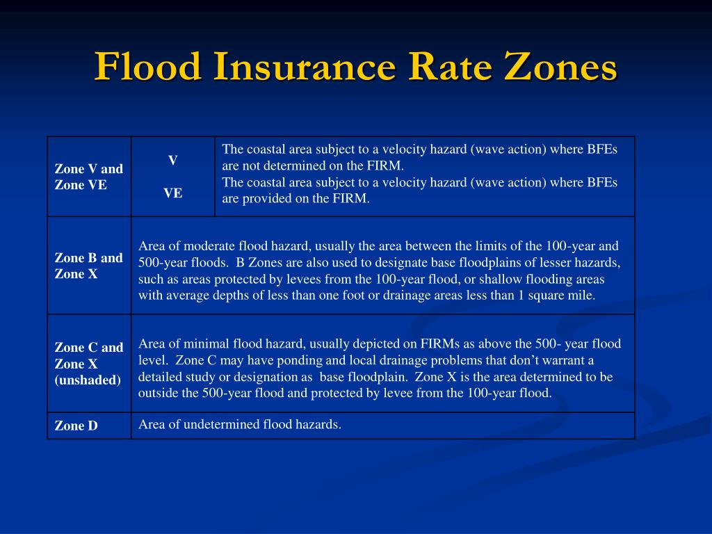Flood Insurance Rate Zones
