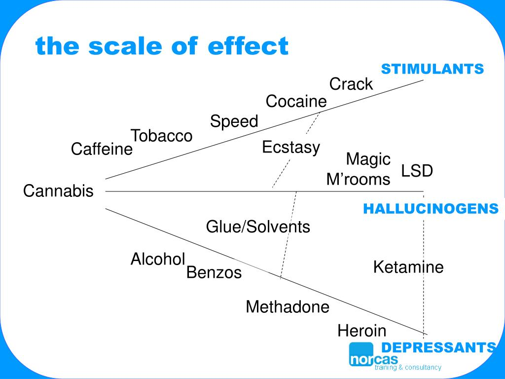 the scale of effect