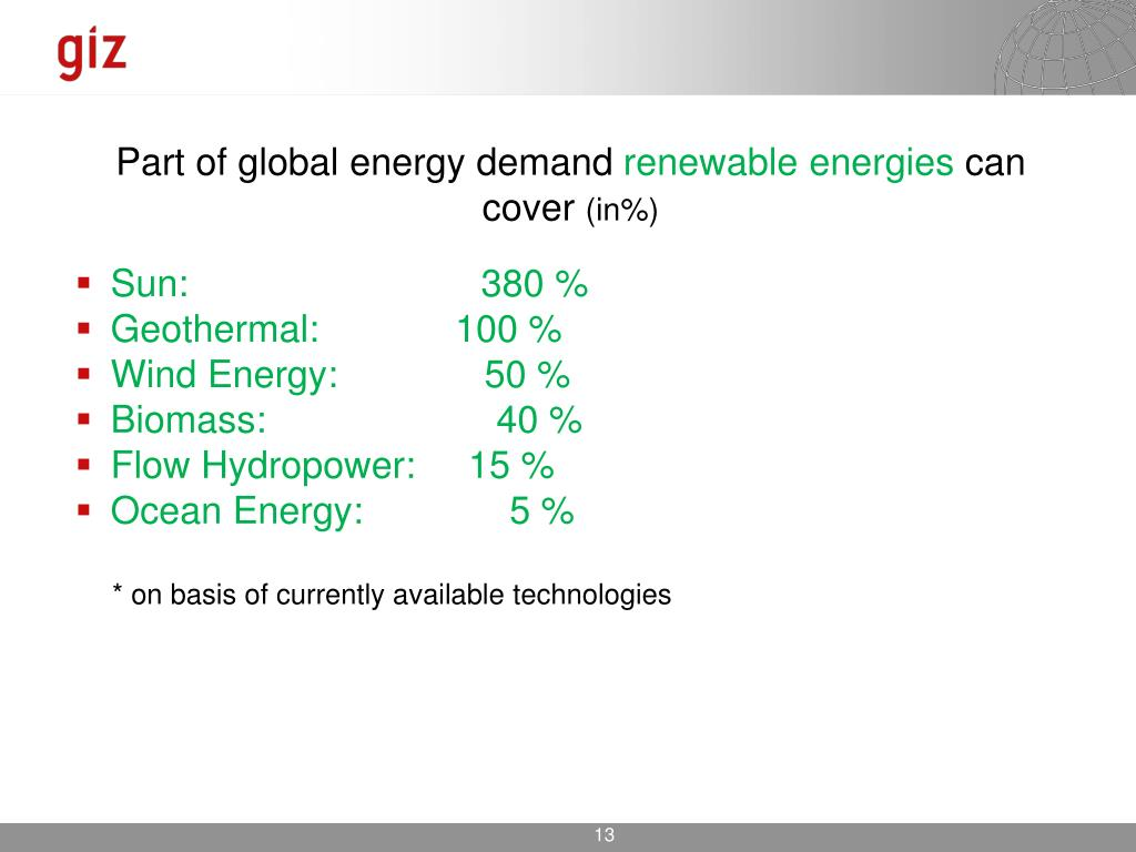 Part of global energy demand