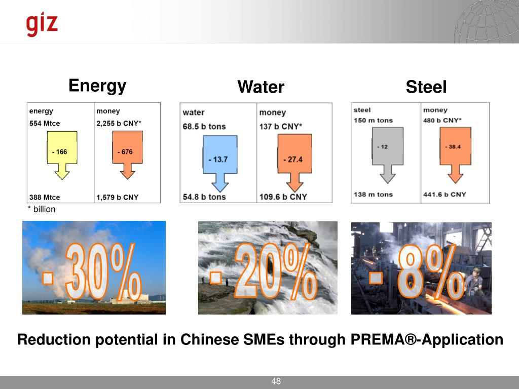 Reduction potential in Chinese SMEs through PREMA