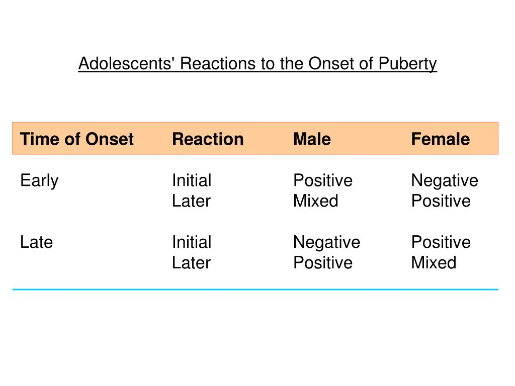 Adolescents' Reactions to the Onset of Puberty
