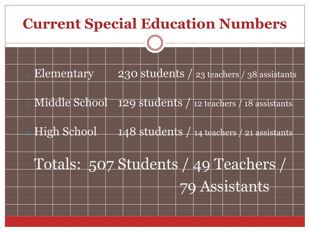 Current Special Education Numbers