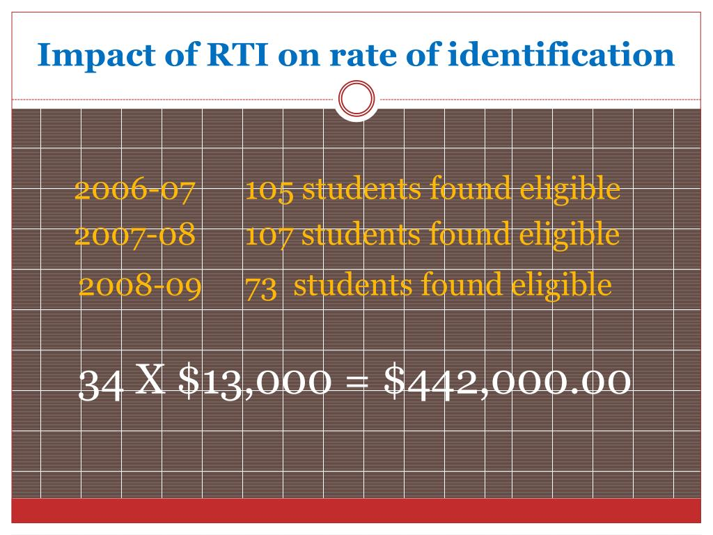 Impact of RTI on rate of identification