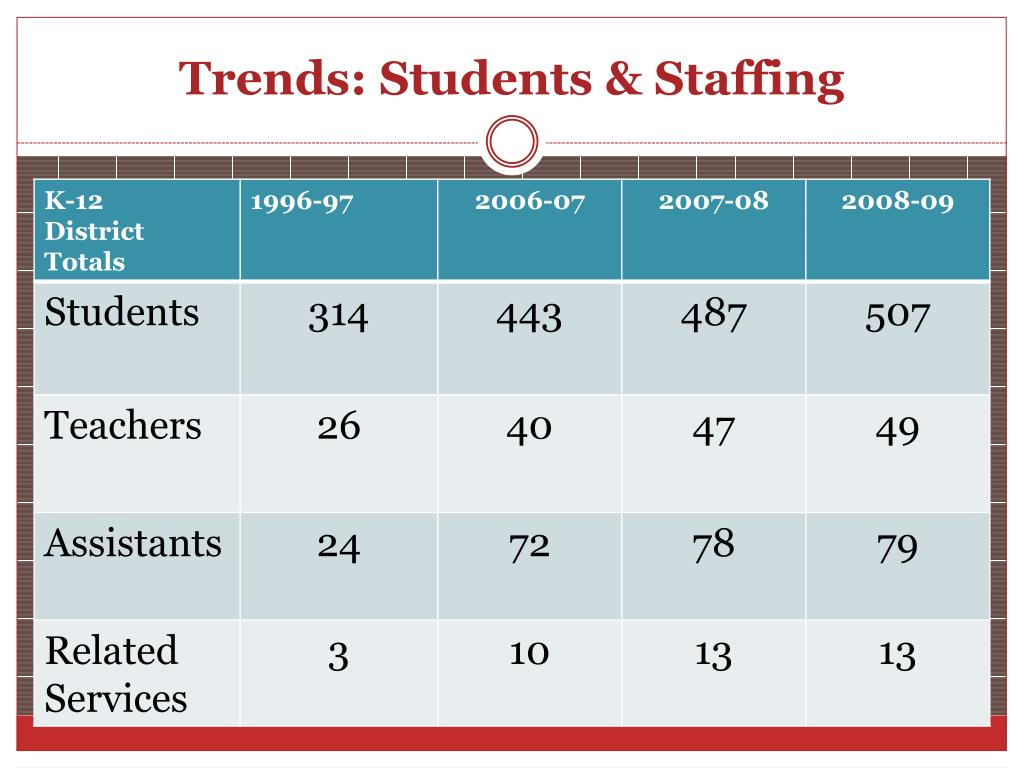 Trends: Students & Staffing