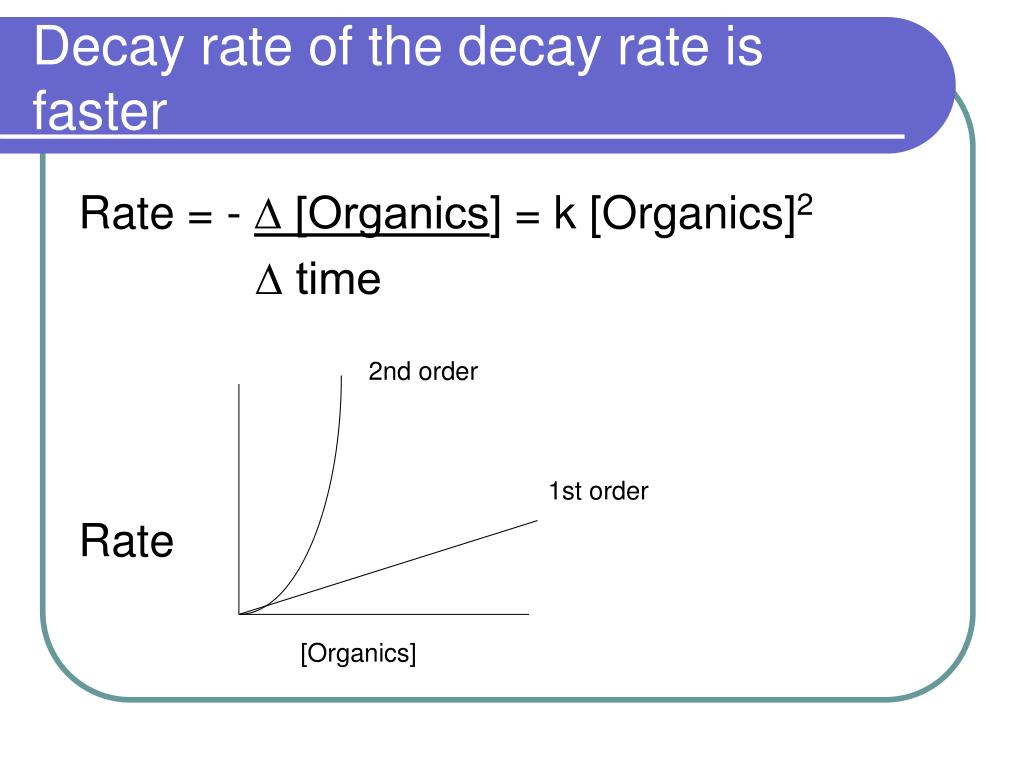 Decay rate of the decay rate is faster