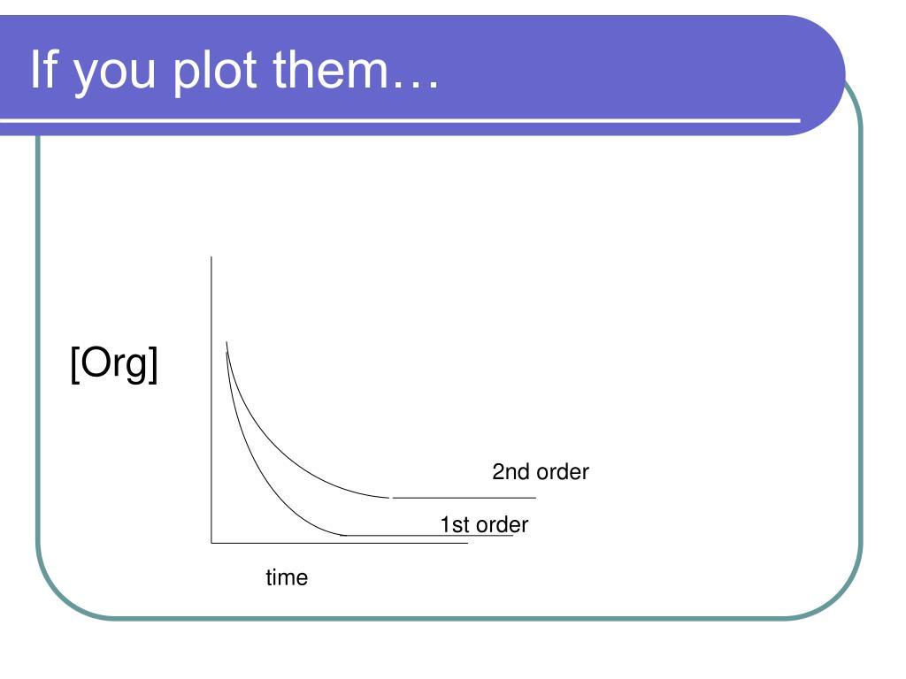 If you plot them…