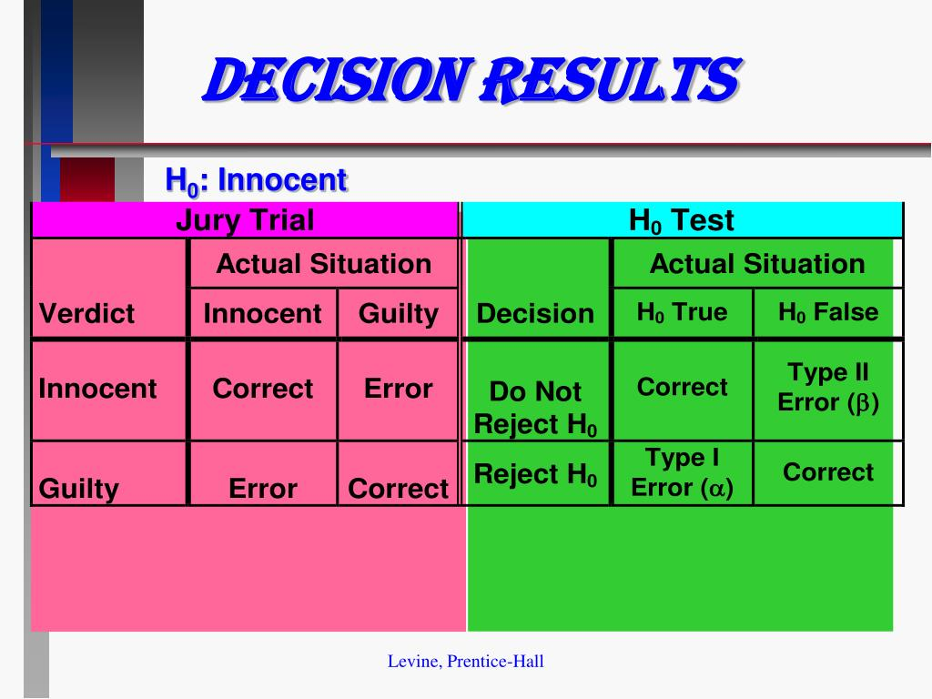 Decision Results