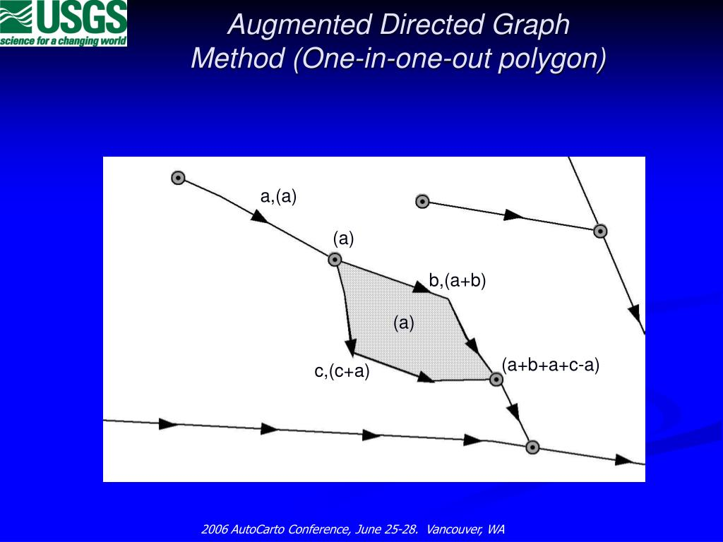 Augmented Directed Graph