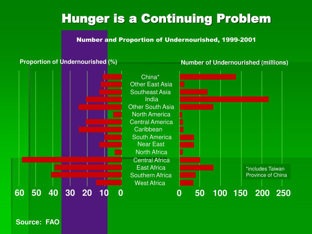 Hunger is a Continuing Problem