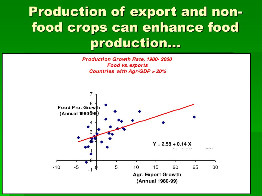 Production of export and non-food crops can enhance food production…
