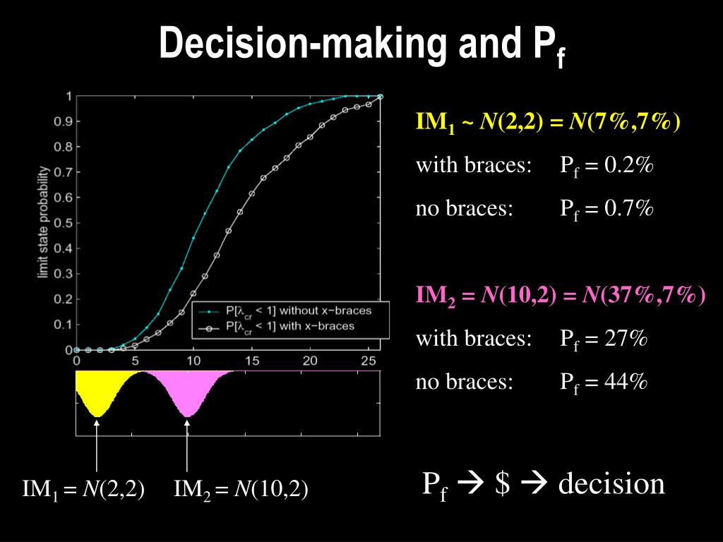Decision-making and P