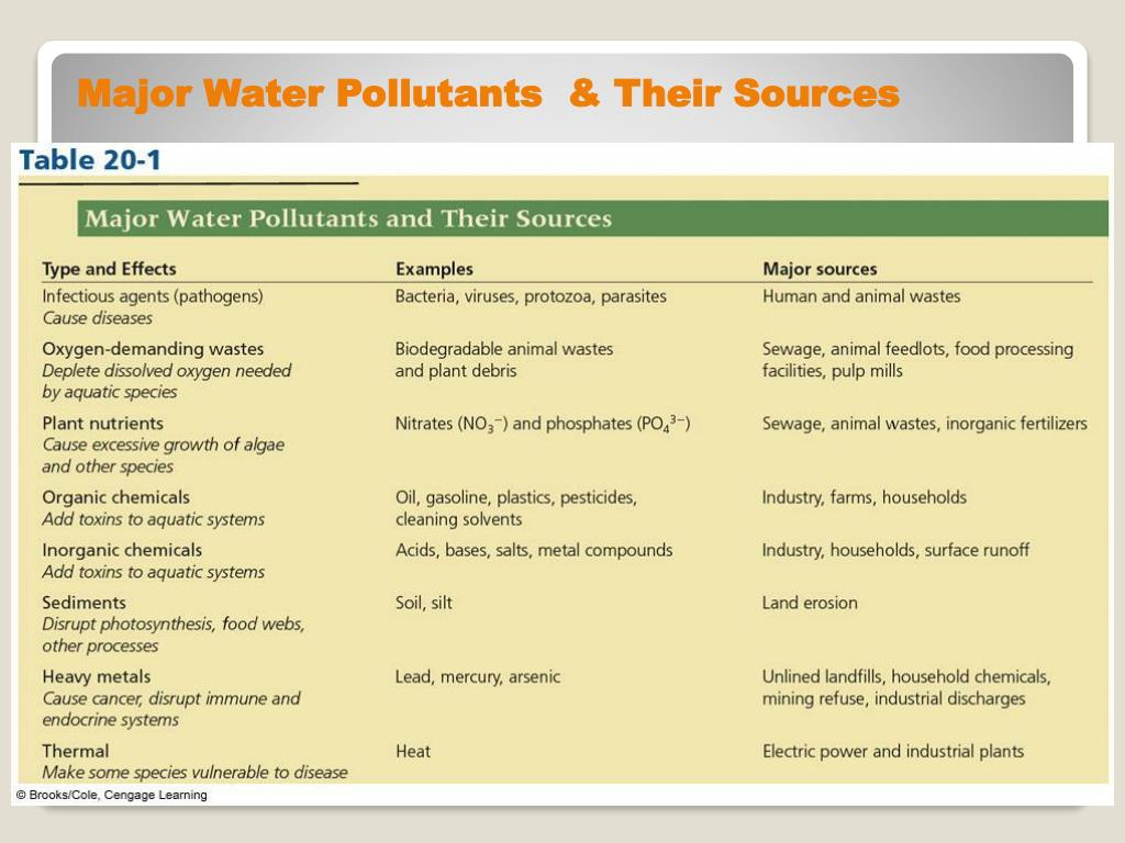 Major Water Pollutants  & Their Sources