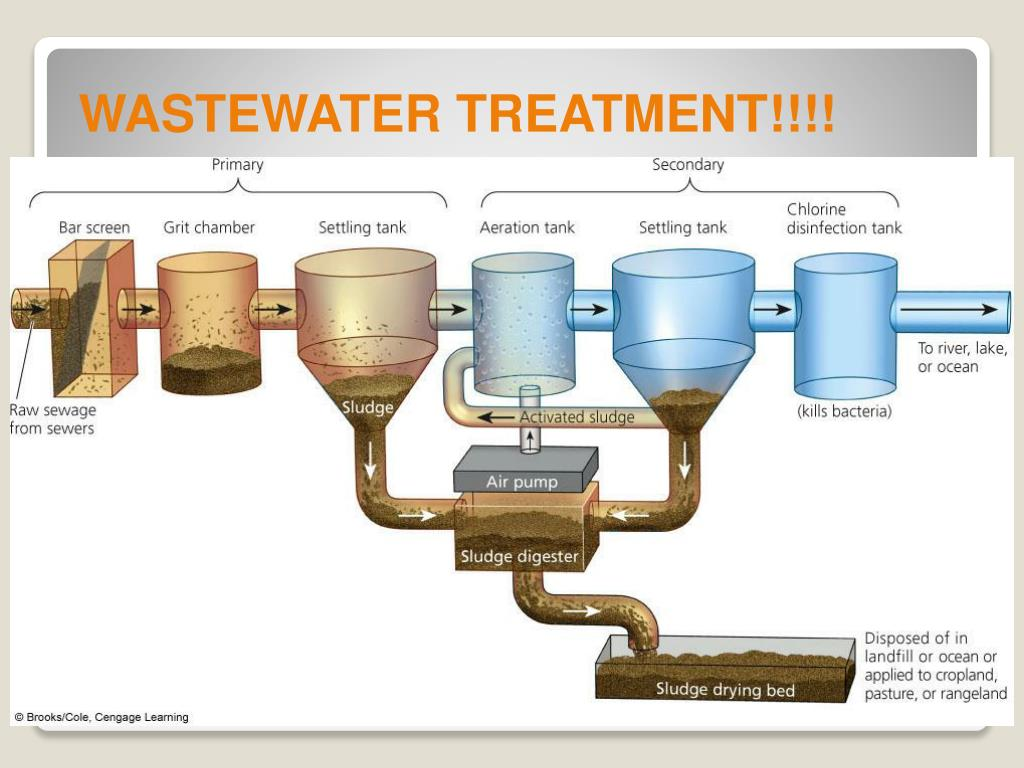 WASTEWATER TREATMENT!!!!
