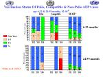 vaccination status of polio compatible non polio afp cases age 6 23 24 59 months 02 04