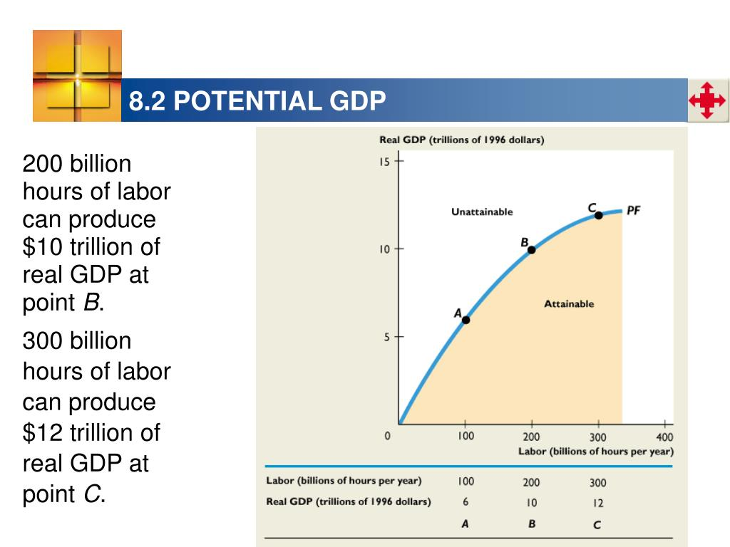 8.2 POTENTIAL GDP