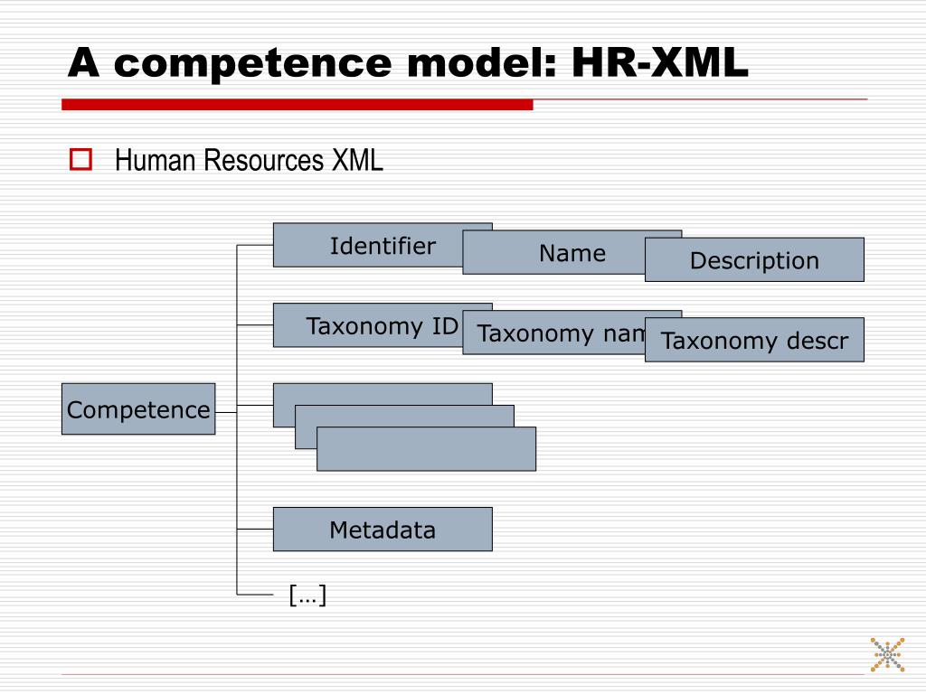 A competence model: HR-XML