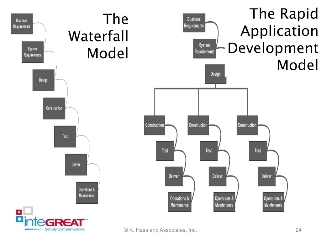 The Rapid Application Development Model