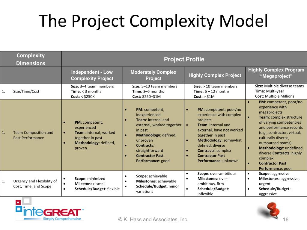 The Project Complexity Model