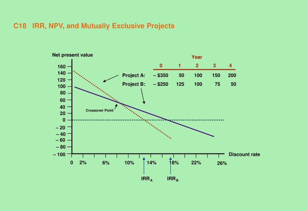 C18   IRR, NPV, and Mutually Exclusive Projects
