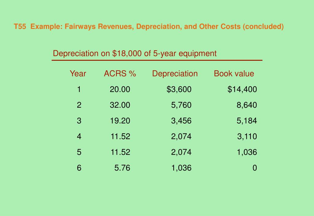 T55  Example: Fairways Revenues, Depreciation, and Other Costs (concluded)