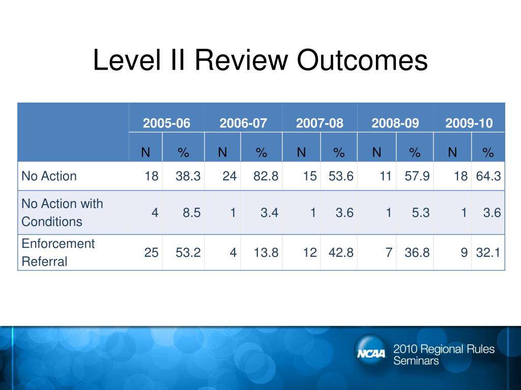 Level II Review Outcomes