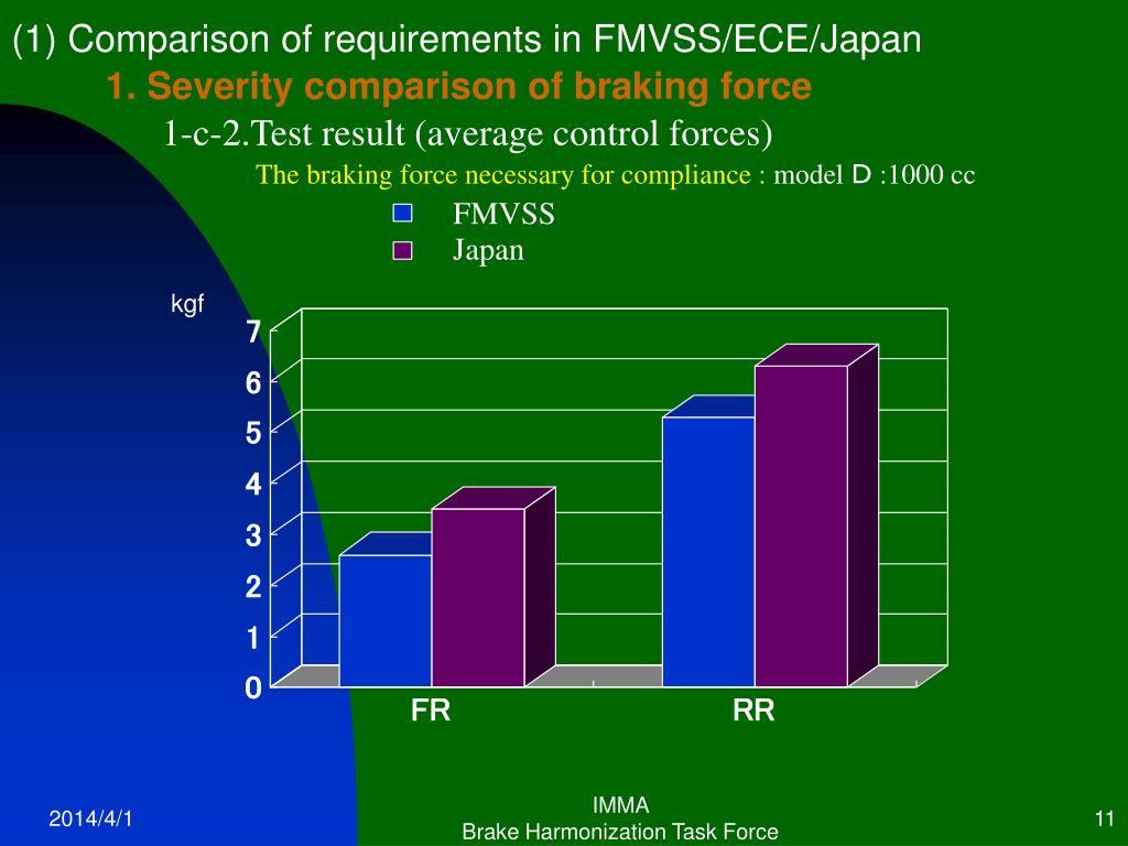 (1) Comparison of requirements in FMVSS/ECE/Japan