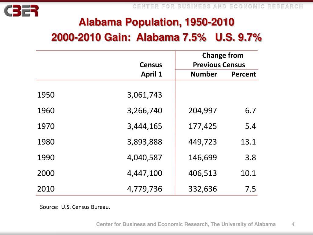 Alabama Population, 1950-2010