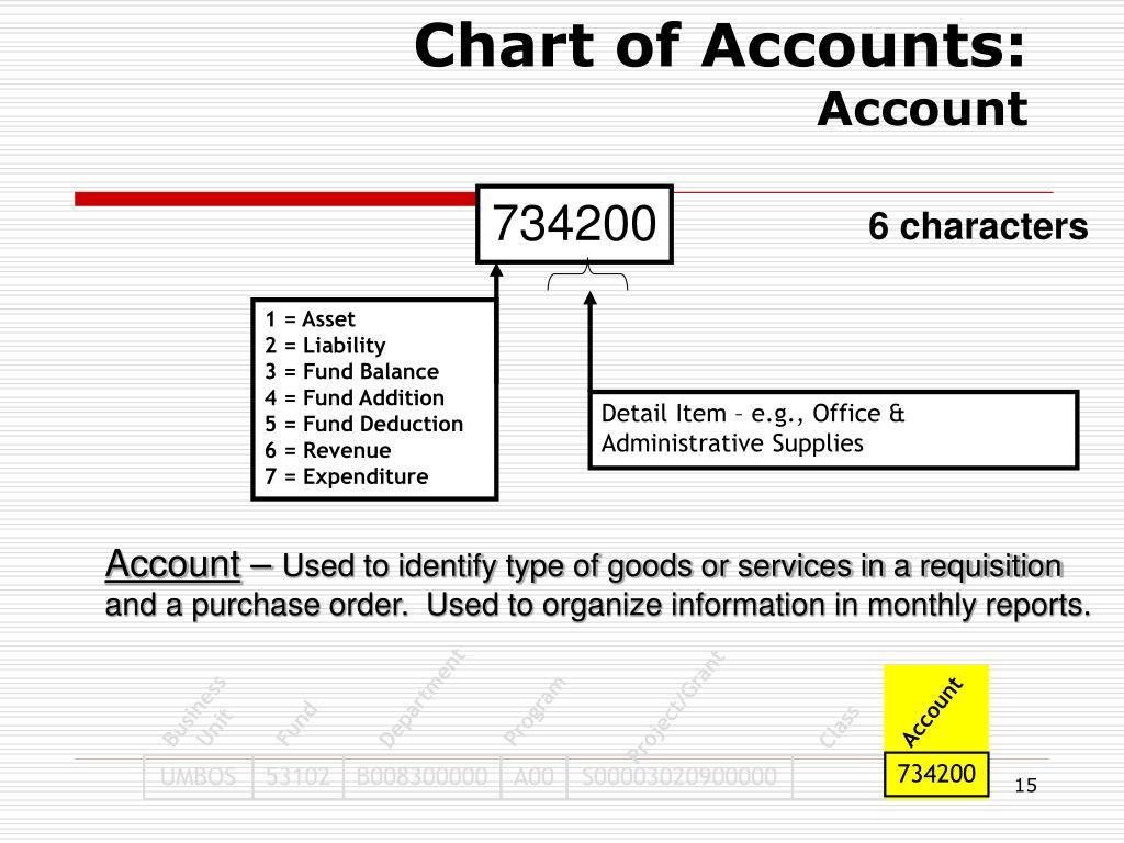 Chart of Accounts: