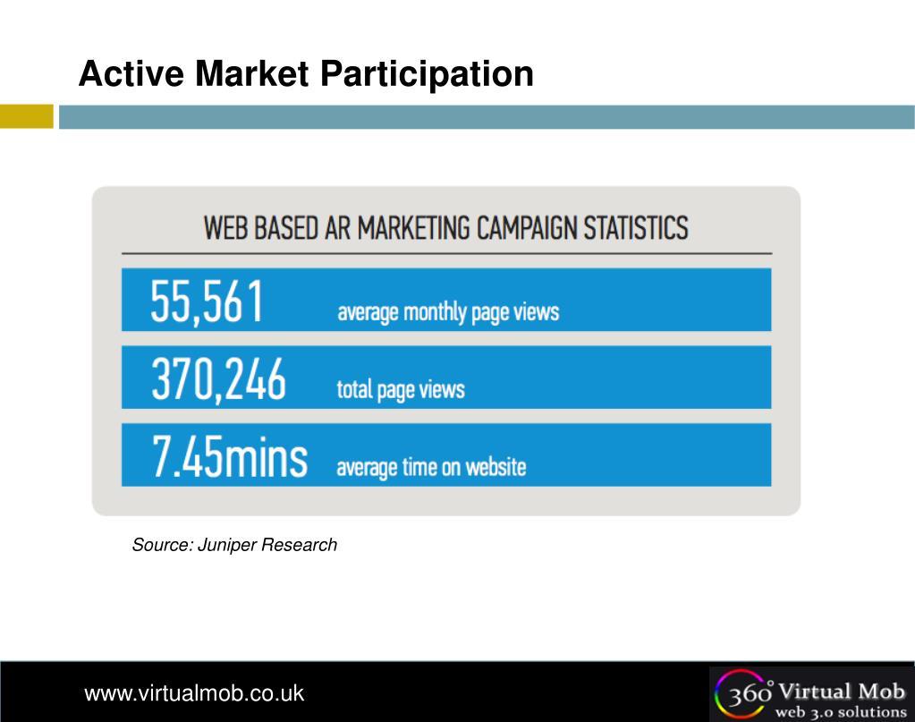 Active Market Participation