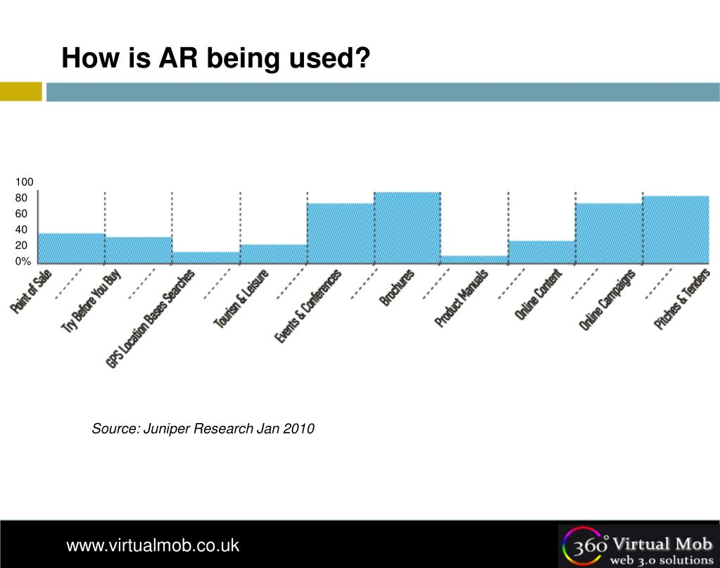 How is AR being used?