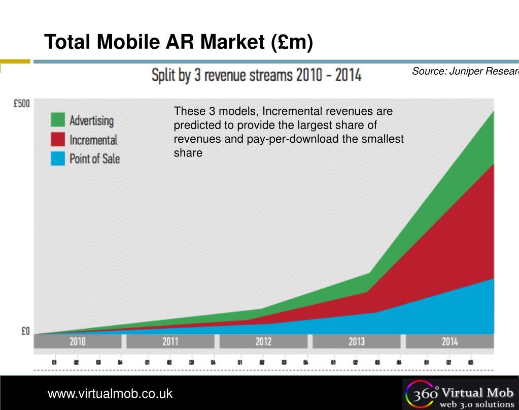Total Mobile AR Market