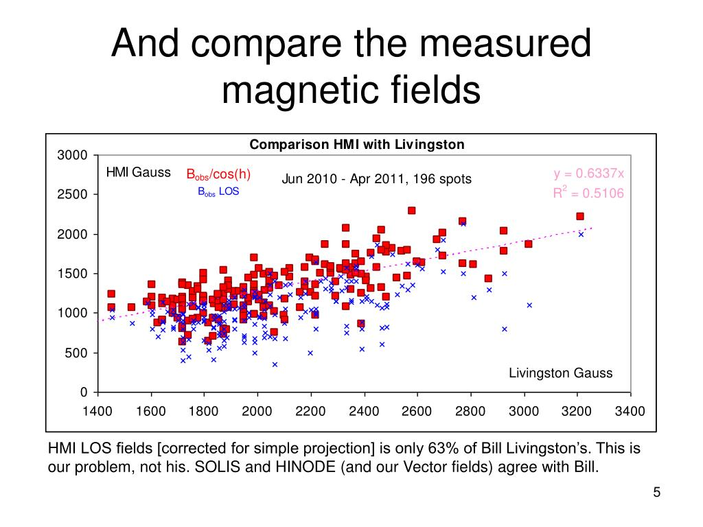 And compare the measured magnetic fields