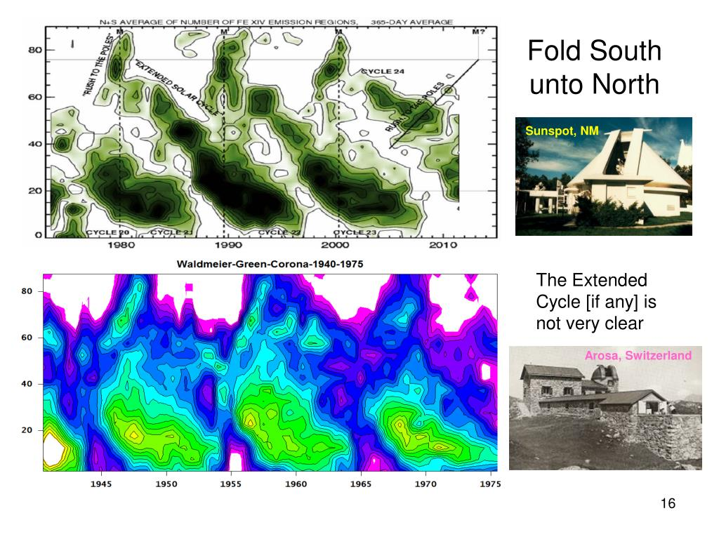 Fold South unto North