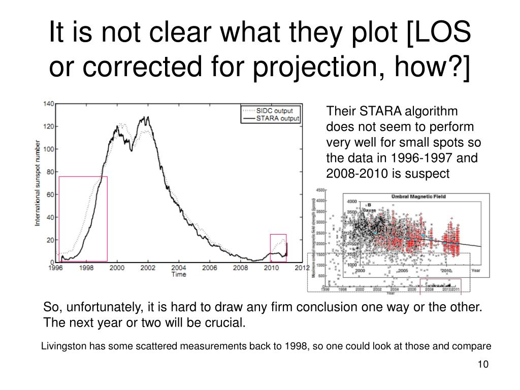 It is not clear what they plot [LOS or corrected for projection, how?]
