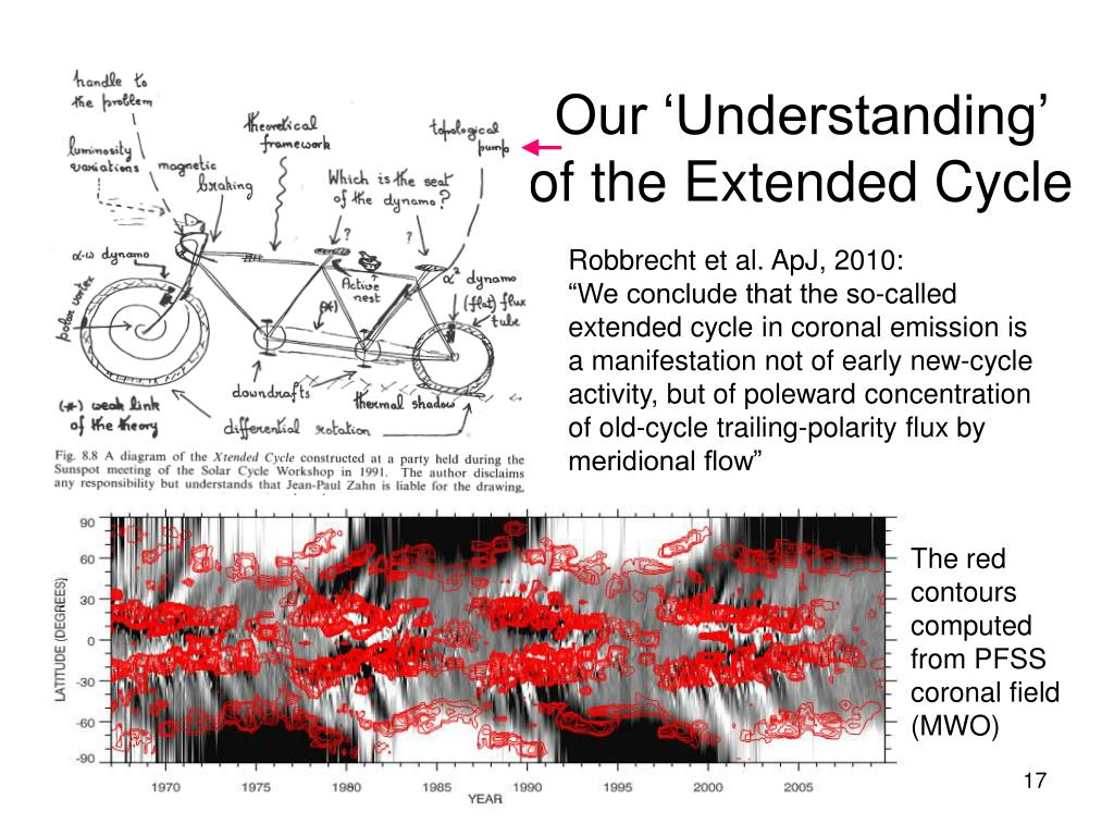 Our 'Understanding' of the Extended Cycle