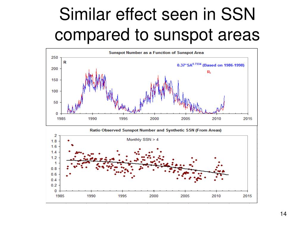 Similar effect seen in SSN compared to sunspot areas