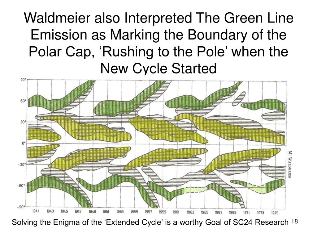 Waldmeier also Interpreted The Green Line Emission as Marking the Boundary of the Polar Cap, 'Rushing to the Pole' when the New Cycle Started