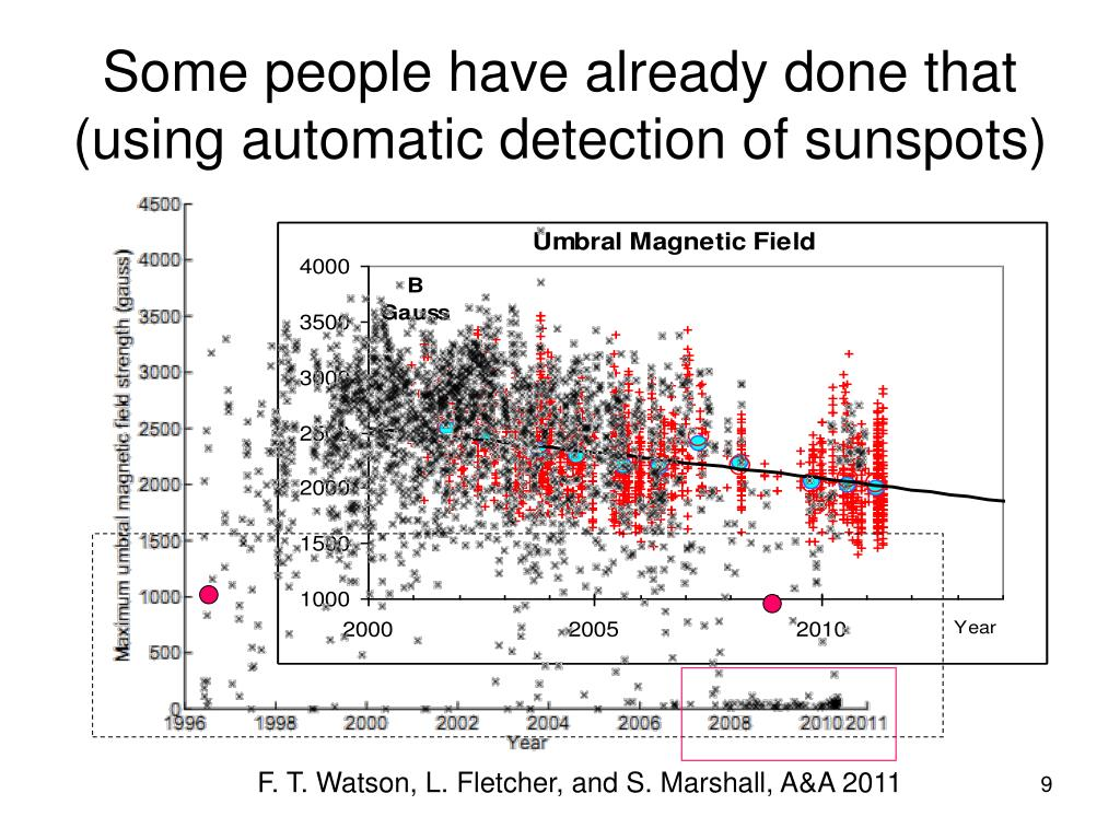 Some people have already done that (using automatic detection of sunspots)