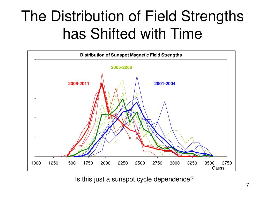 The Distribution of Field Strengths has Shifted with Time