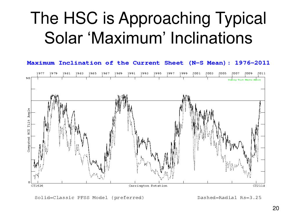 The HSC is Approaching Typical Solar 'Maximum' Inclinations