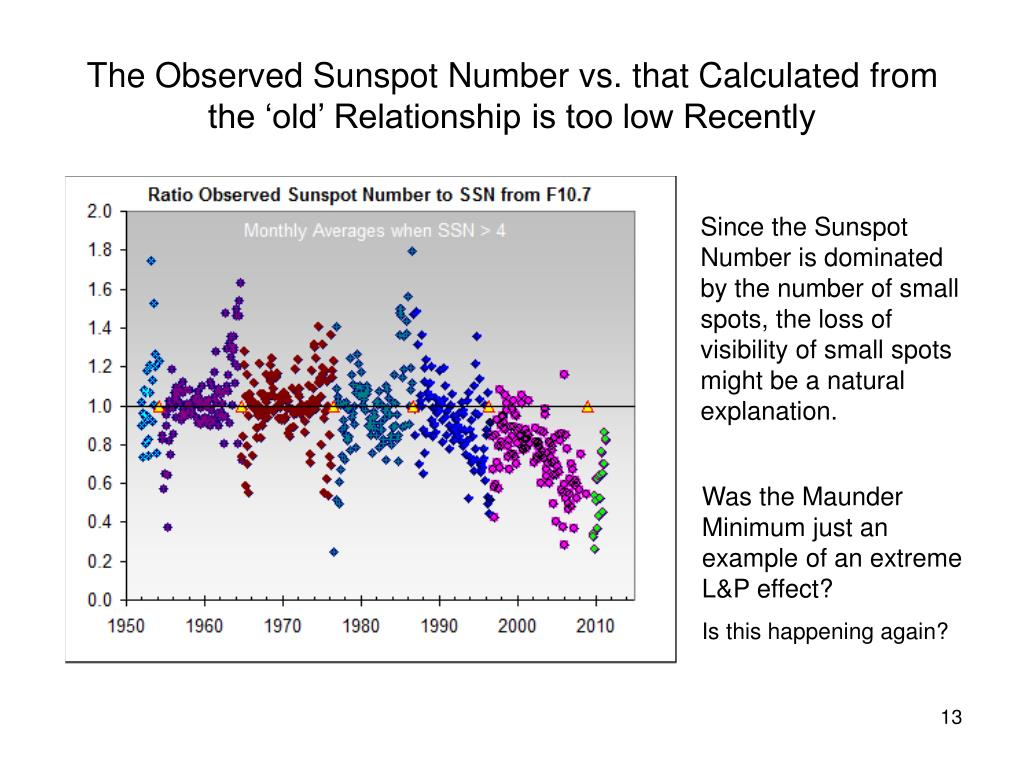 The Observed Sunspot Number vs. that Calculated from the 'old' Relationship is too low Recently