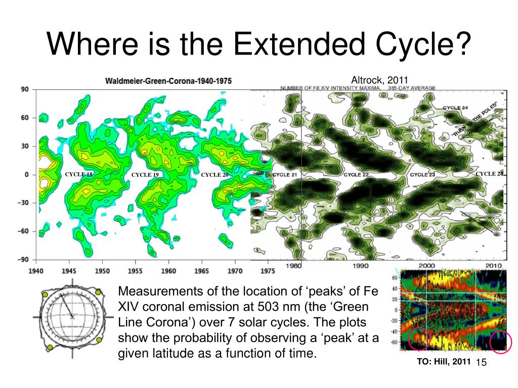 Where is the Extended Cycle?