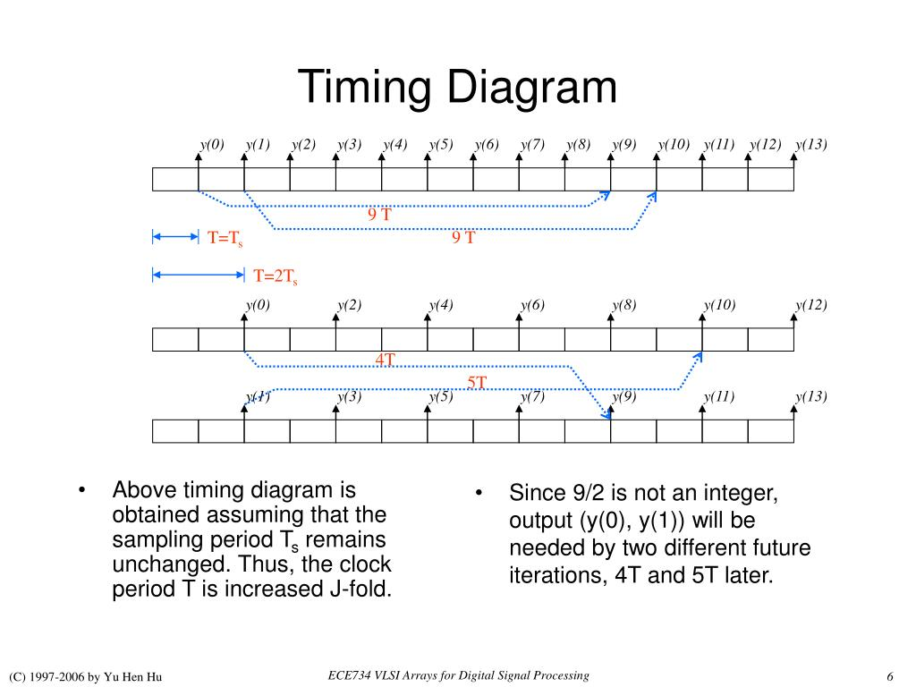 Above timing diagram is obtained assuming that the sampling period T
