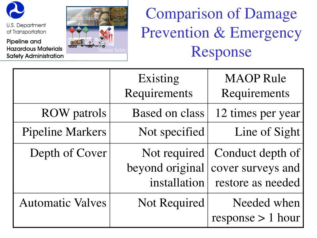 Comparison of Damage Prevention & Emergency Response