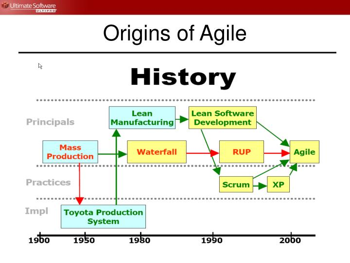 Origins of agile3