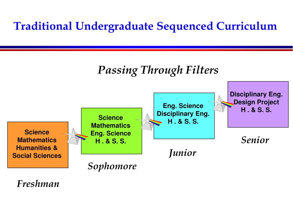 Traditional Undergraduate Sequenced Curriculum