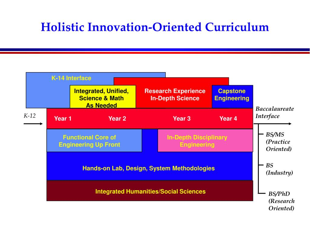 Holistic Innovation-Oriented Curriculum